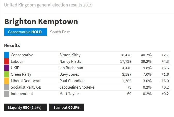 Brighton Kemptown 2015 Election Results